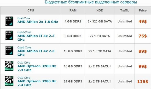 Купить выделенный виртуальный сервер в голландии с безлимитным трафиком бесплатный хостинг php mybb