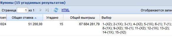 Участник тотализатора выиграл 67 миллионов рублей поставив 50 000 рублей